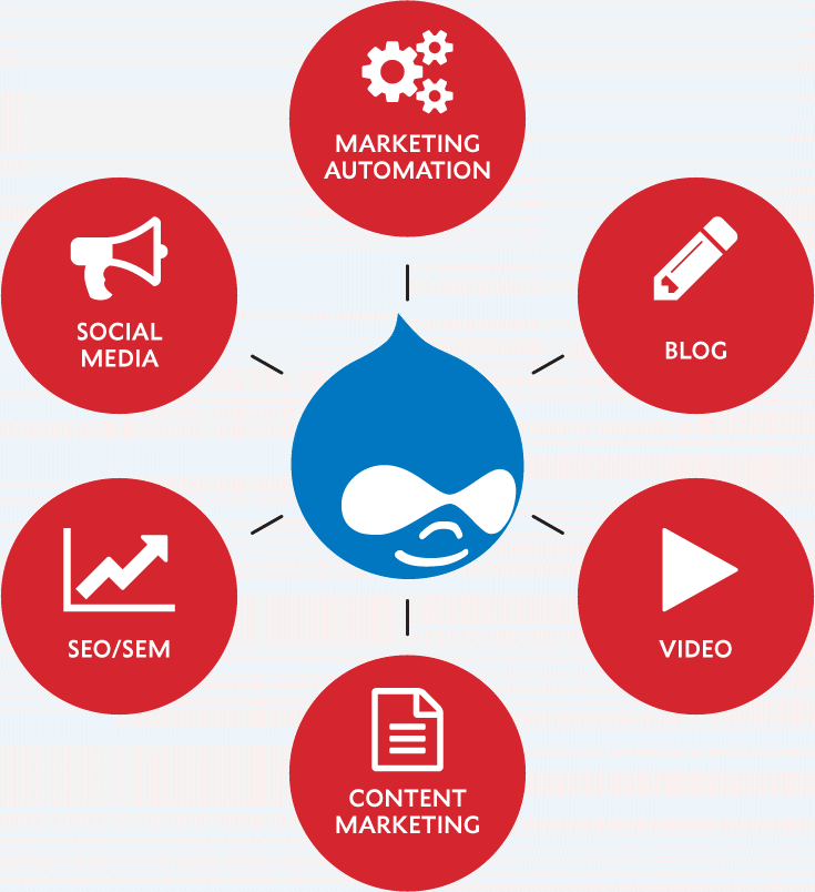 Drupal integrates across all Marketing channels